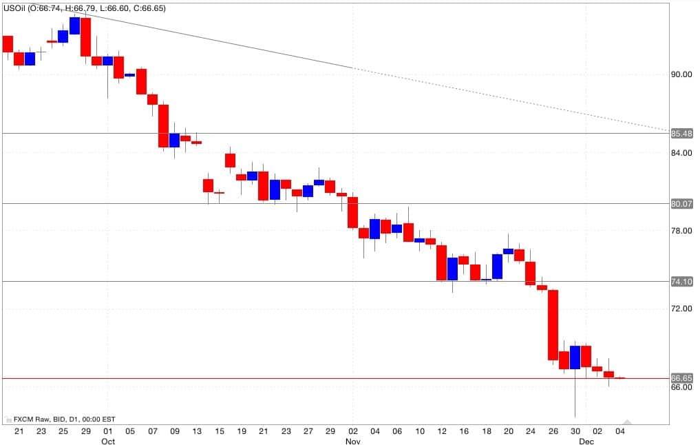 petrolio analisi tecnica segnali di trading 05/12/2014