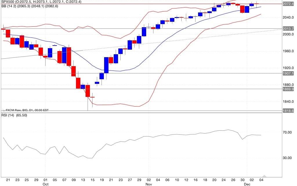 s&p500 analisi tecnica segnali di trading indicatori 05/12/2014