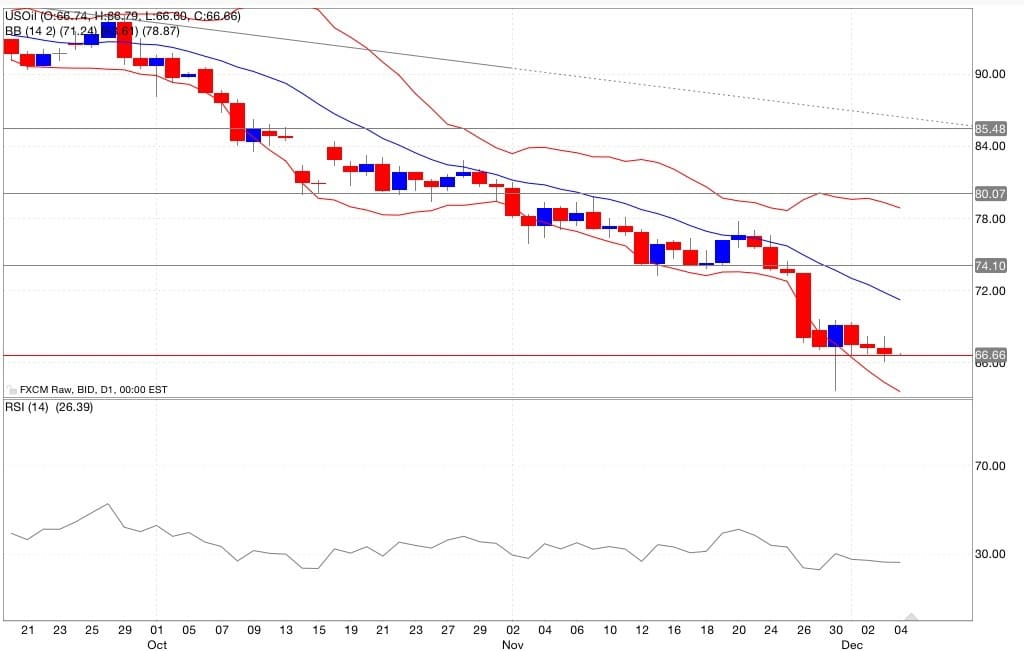 petrolio analisi tecnica segnali di trading indicatori 05/12/2014