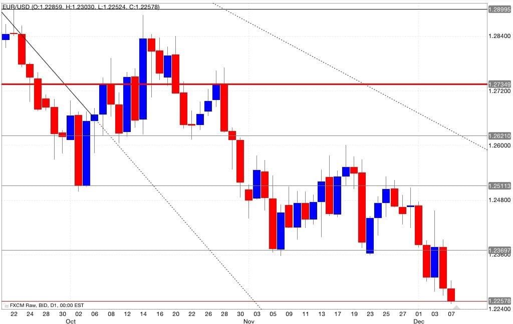eur/usd analisi tecnica segnali trading 08/12/2014