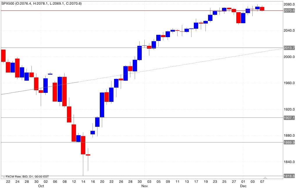 s&p500 analisi tecnica segnali trading 08/12/2014