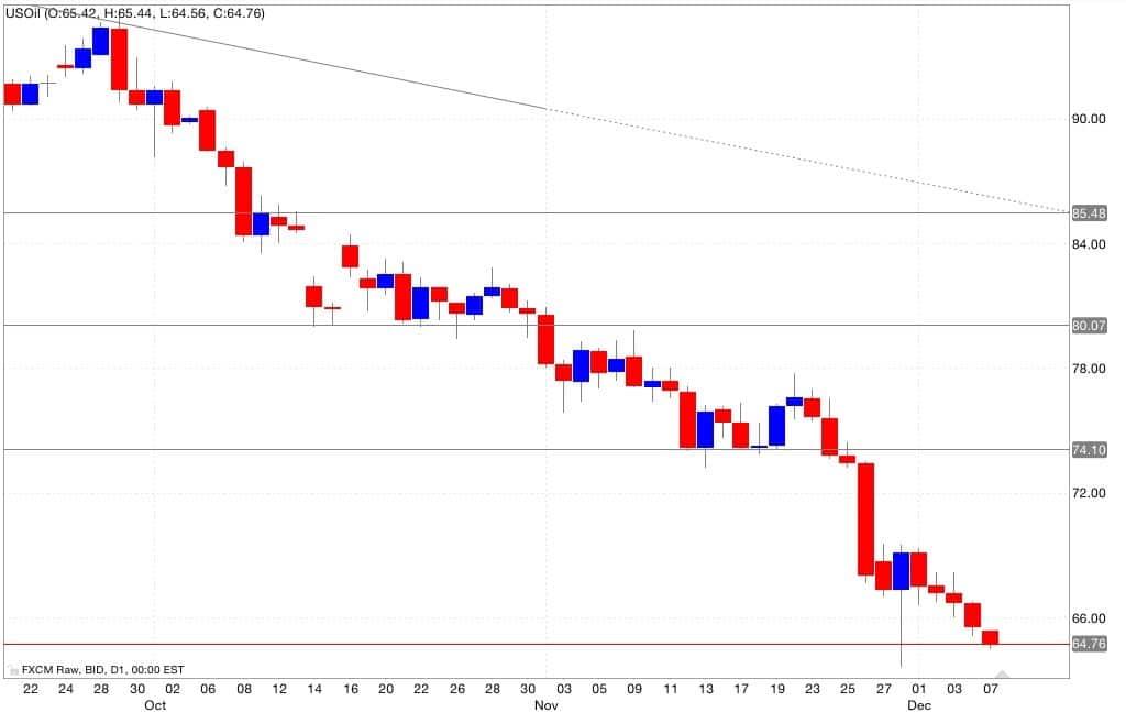 petrolio analisi tecnica segnali trading 08/12/2014