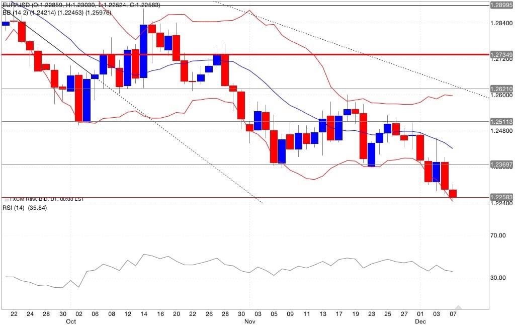 eur/usd analisi tecnica segnali trading indicatori 08/12/2014