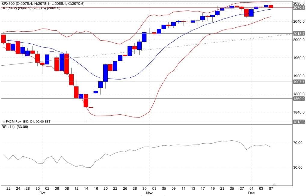 s&p500 analisi tecnica segnali trading indicatori 08/12/2014
