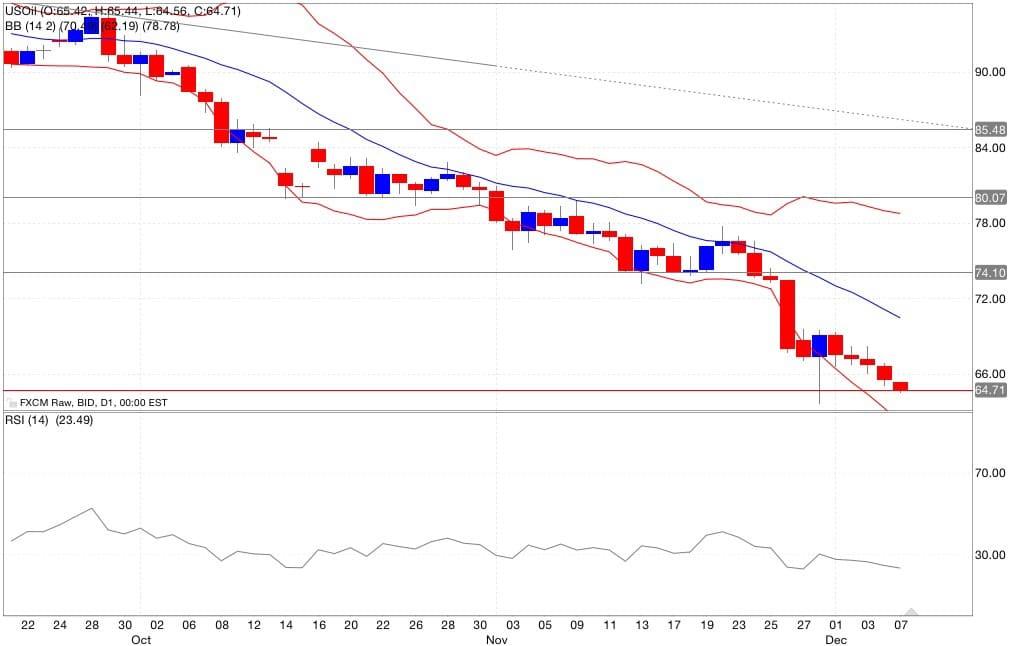 petrolio analisi tecnica segnali trading indicatori 08/12/2014