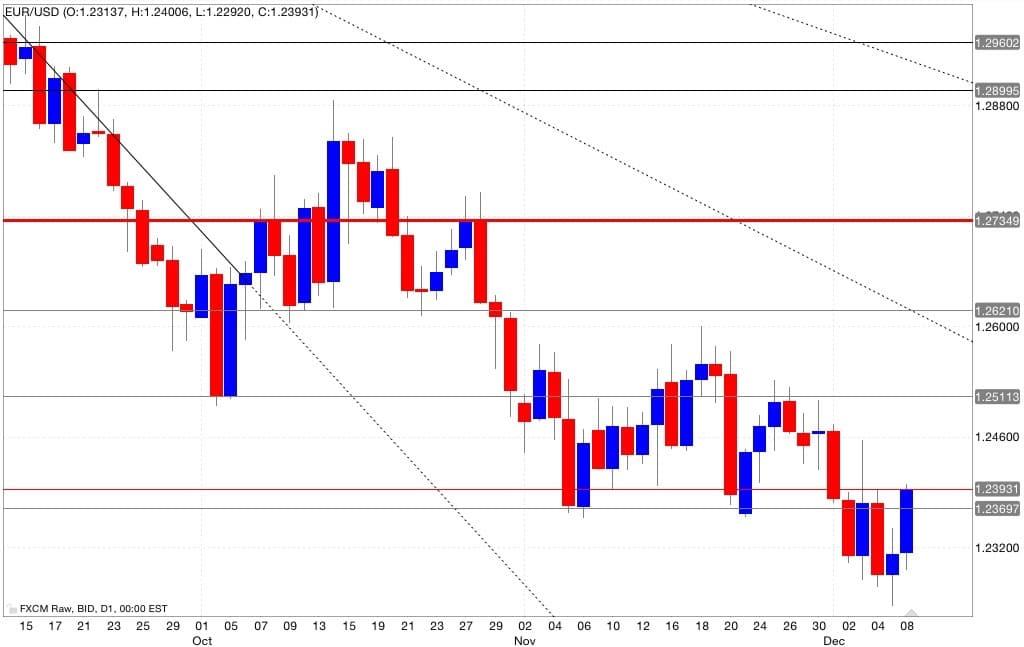 Eur/usd segnali di trading 09/12/2014