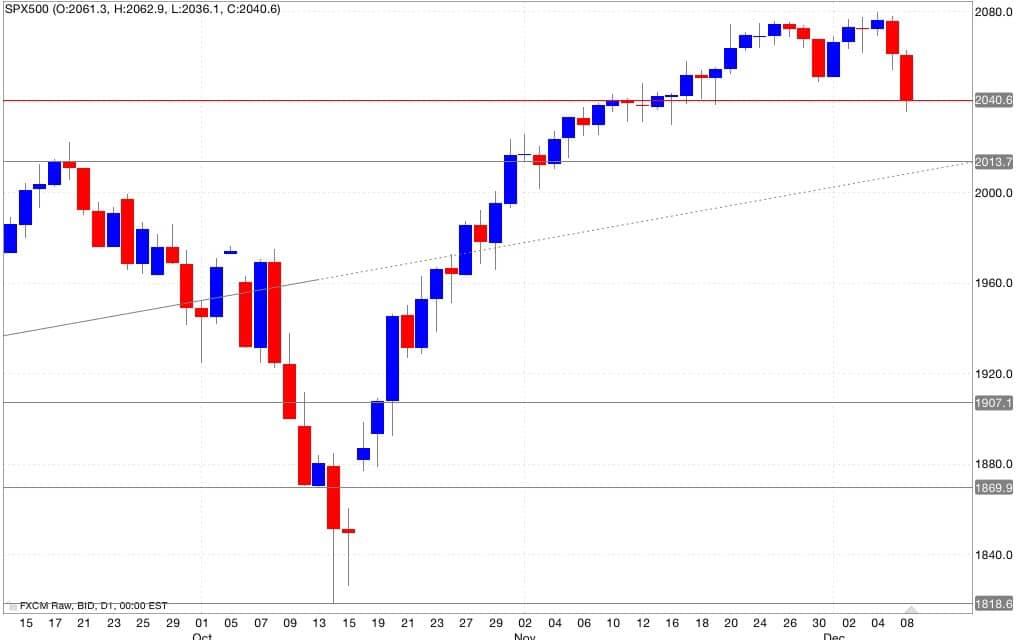 s&p500 segnali di trading 09/12/2014
