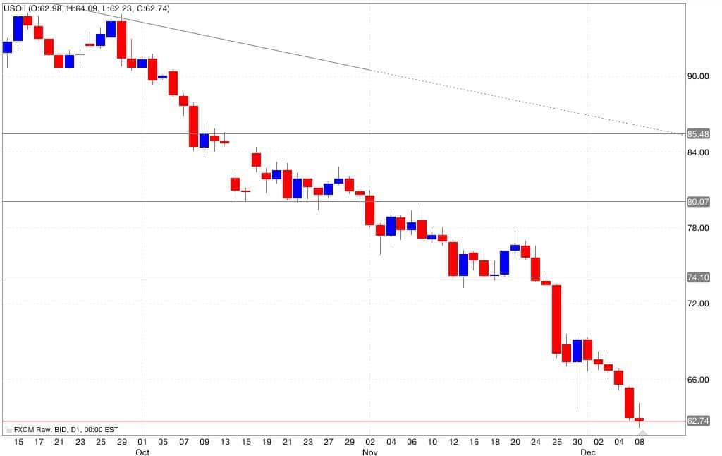 Petrolio segnali di trading 09/12/2014