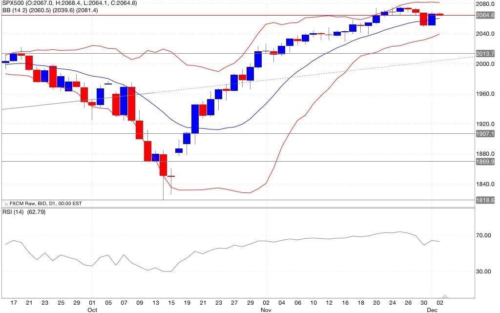 s&p500 analisi tecnica segnali di trading indicatori 03/12/2014