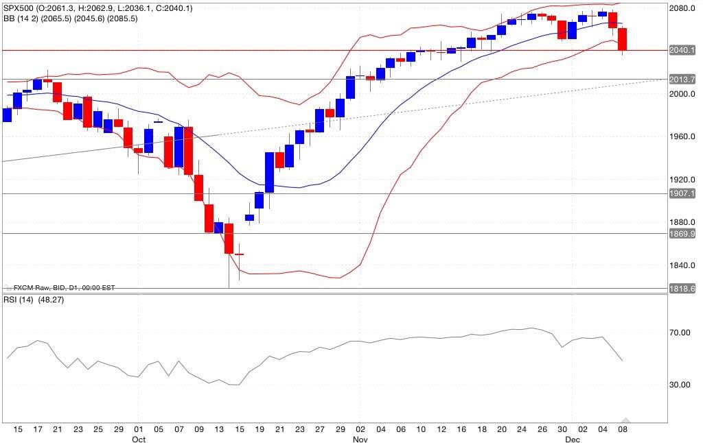 S&p500 segnali di trading indicatori 09/12/2014