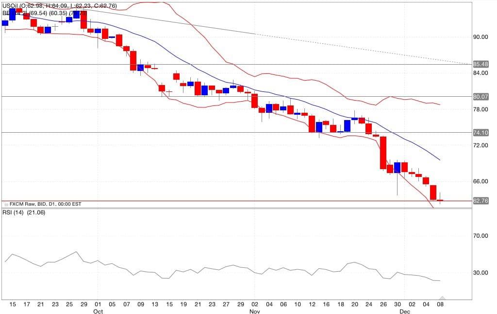 Petrolio segnali di trading indicatori 09/12/2014