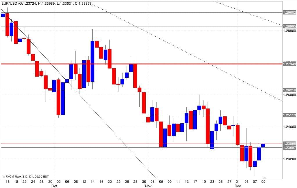 Eur/usd segnali trading 10/12/2014