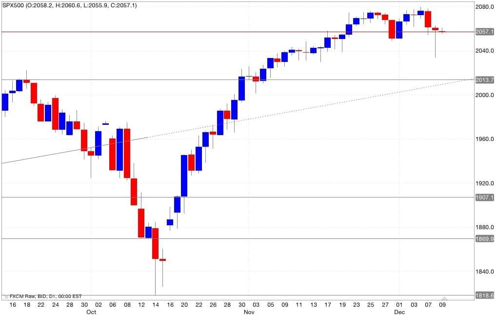 s&p500 segnali trading 10/12/2014