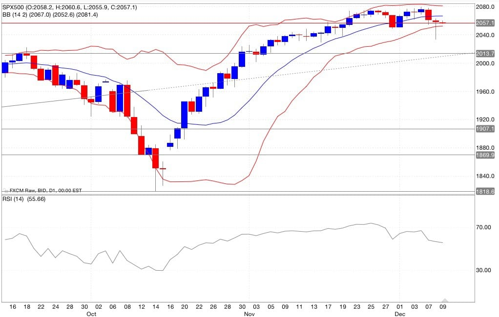 s&p500 segnali trading indicatori 10/12/2014