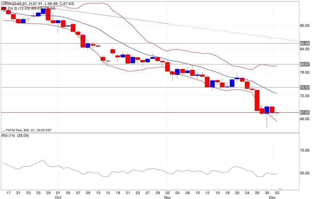 petrolio analisi tecnica segnali di trading indicatori 03/12/2014