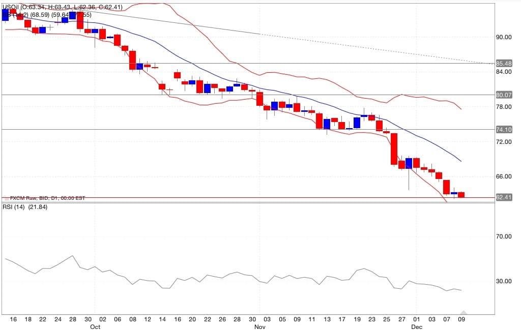 Petrolio segnali trading indicatori 10/12/2014