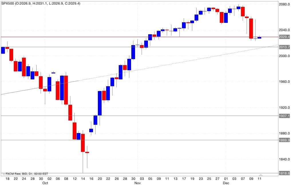 s&p500 analisi tecnica segnali di trading 12/12/2014