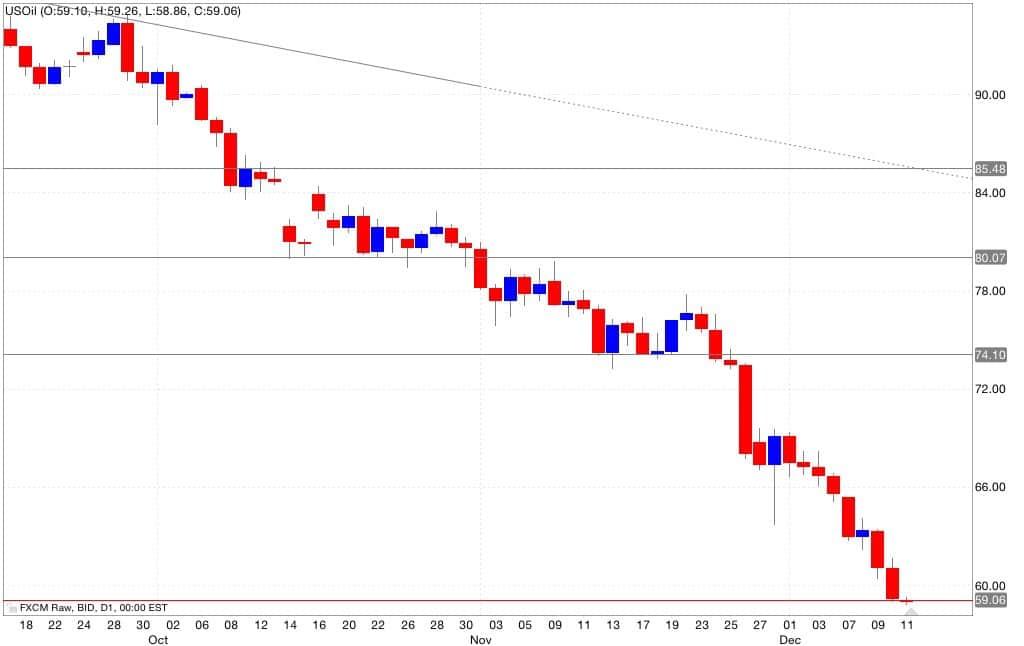 petrolio analisi tecnica segnali di trading 12/12/2014