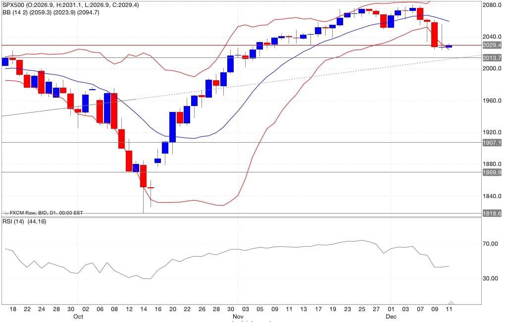 s&p500 analisi tecnica segnali di trading indicatori 12/12/2014