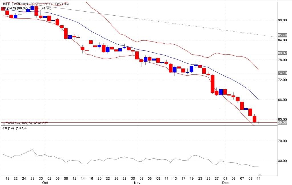 petrolio analisi tecnica segnali di trading indicatori 12/12/2014