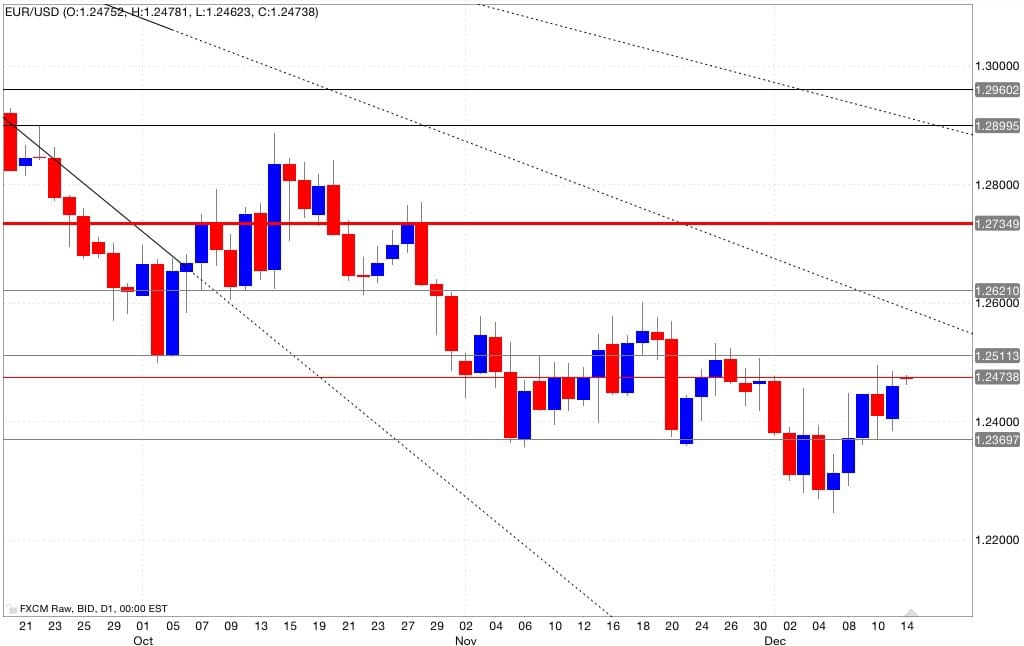 Eur/usd analisi tecnica segnali di trading 15/12/2014