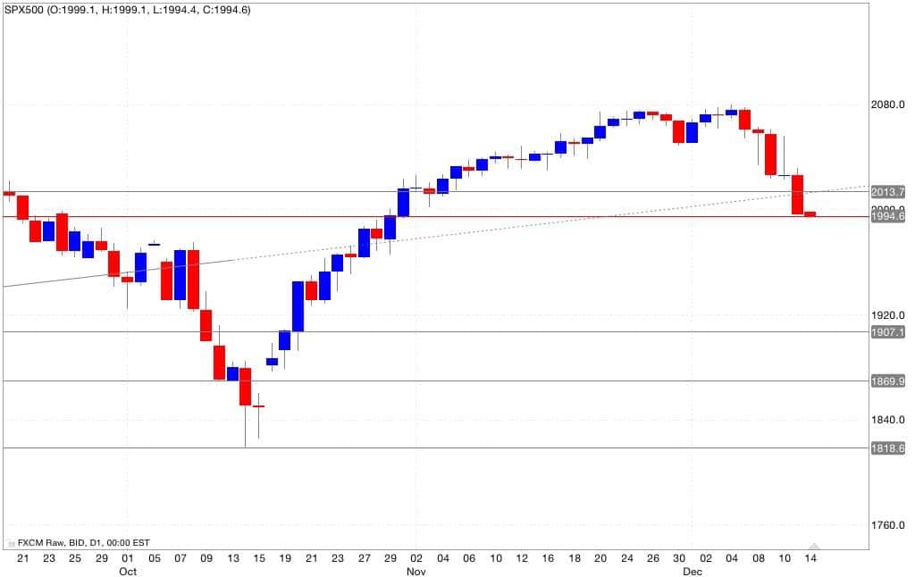 S&p500 analisi tecnica segnali di trading 15/12/2014
