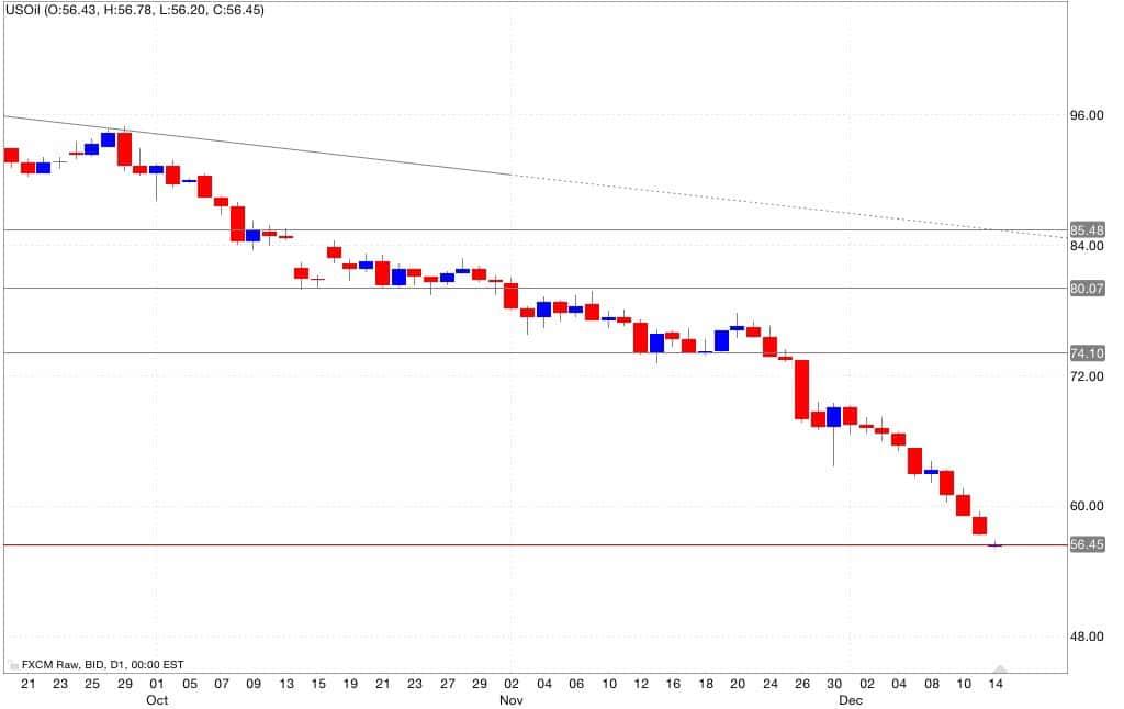Petrolio analisi tecnica segnali di trading 15/12/2014