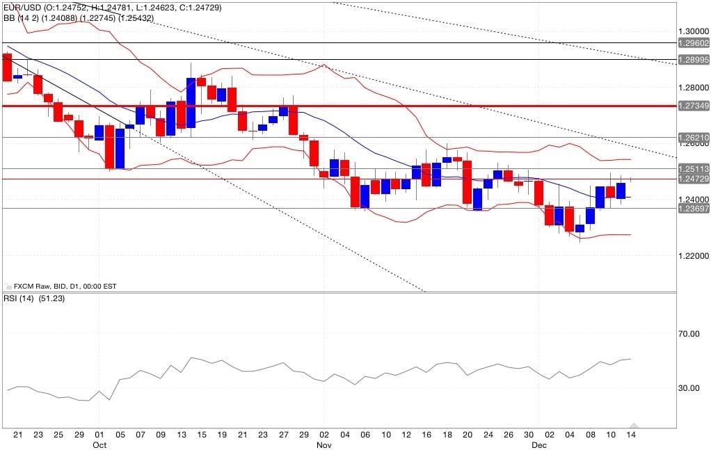 Eur/usd analisi tecnica segnali di trading indicatori 15/12/2014