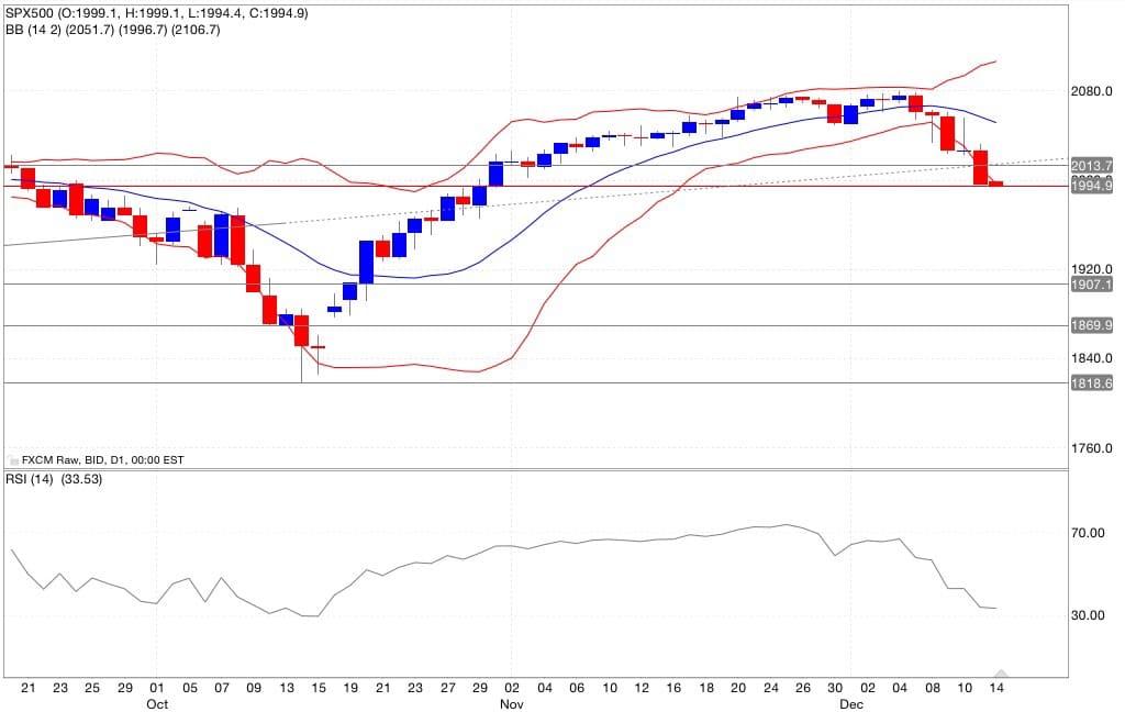 S&p500 analisi tecnica segnali di trading indicatori 15/12/2014