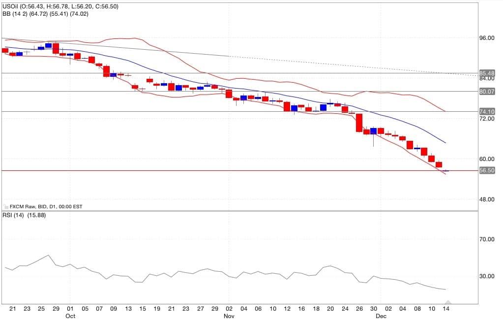 Petrolio analisi tecnica segnali di trading indicatori 15/12/2014