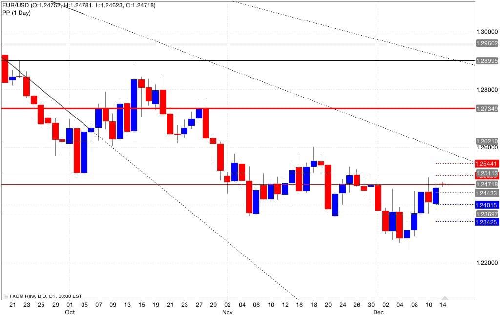 Eur/usd pivot point 15/12/2014