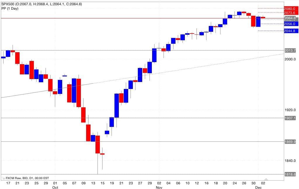 s&p500 analisi pivot point 03/12/2014