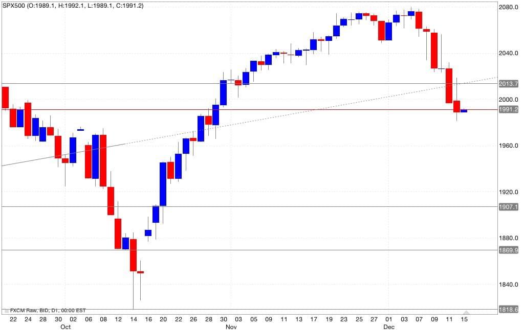S&p500 analisi tecnica segnali di trading 16/12/2014