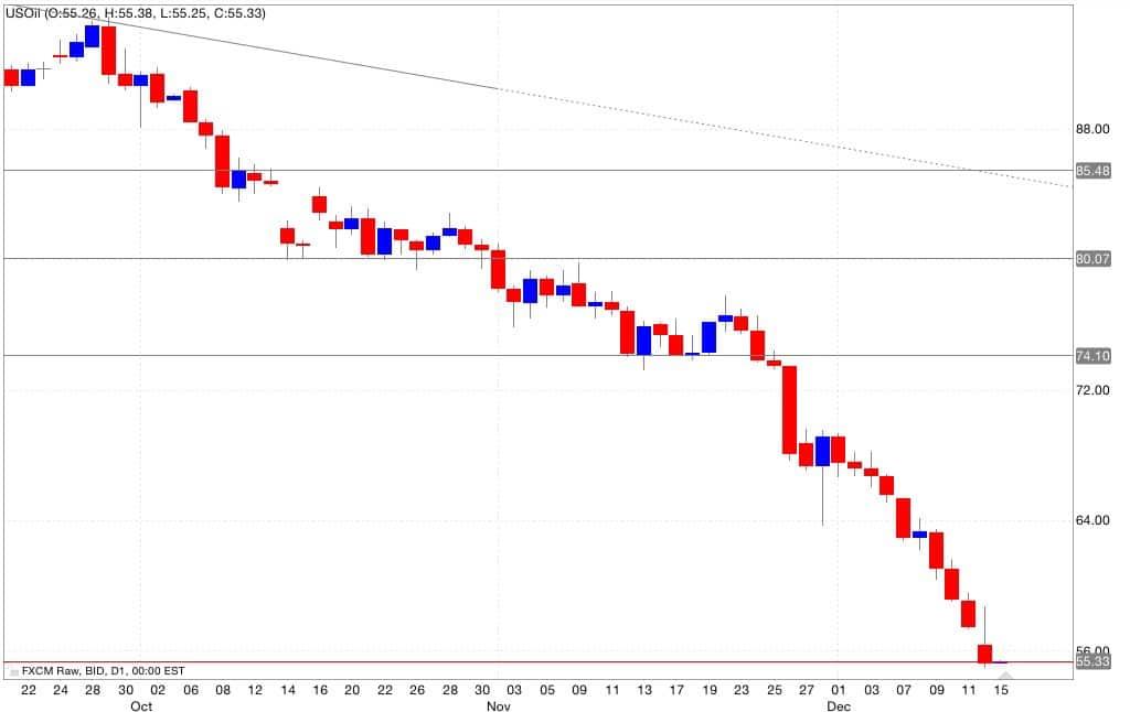Petrolio analisi tecnica segnali di trading 16/12/2014