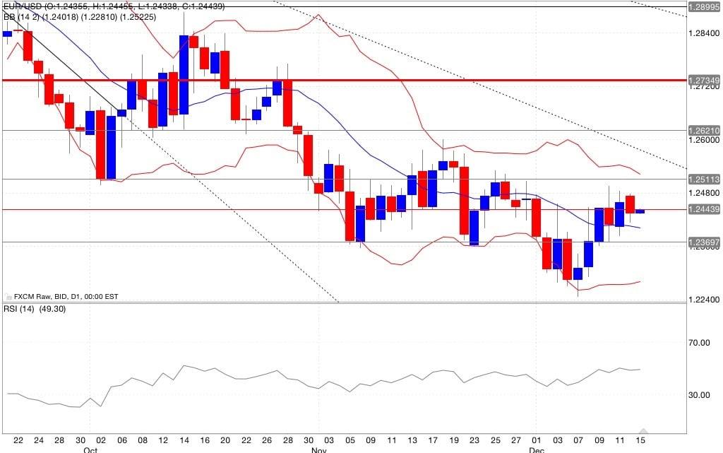 Eur/usd analisi tecnica segnali di trading indicatori 16/12/2014