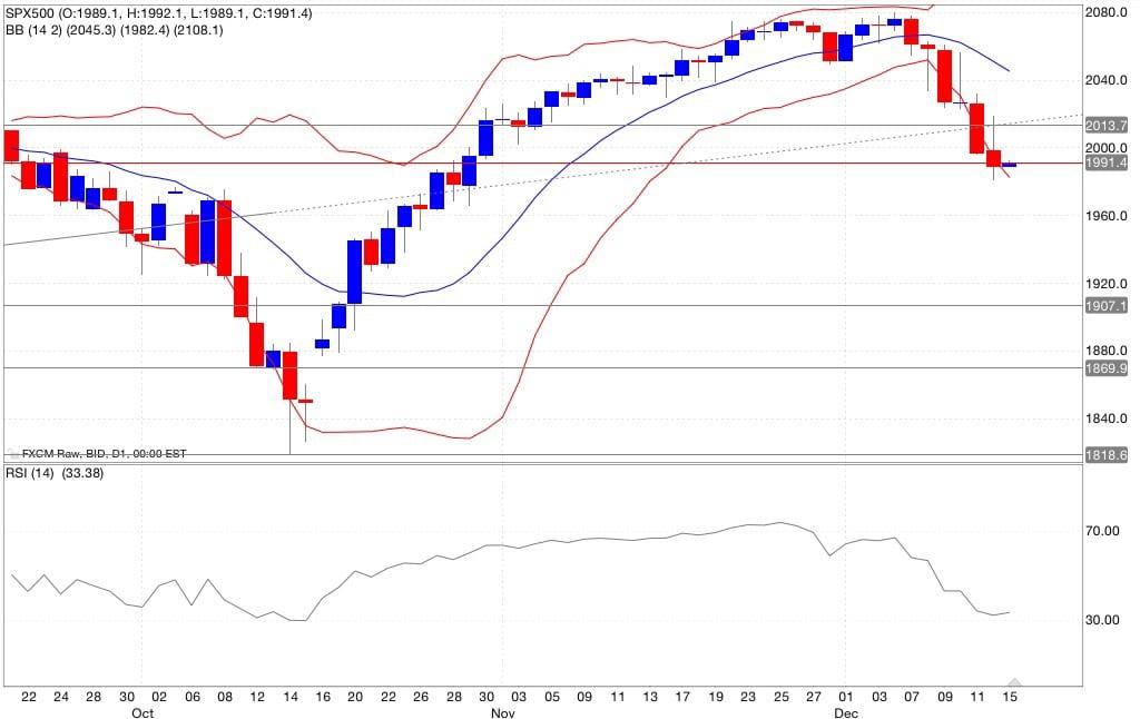 S&p500 analisi tecnica segnali di trading indicatori 16/12/2014