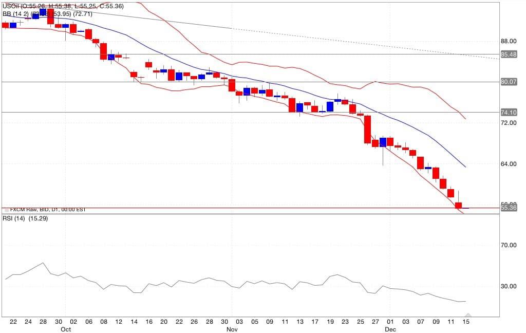 Petrolio analisi tecnica segnali di trading indicatori 16/12/2014