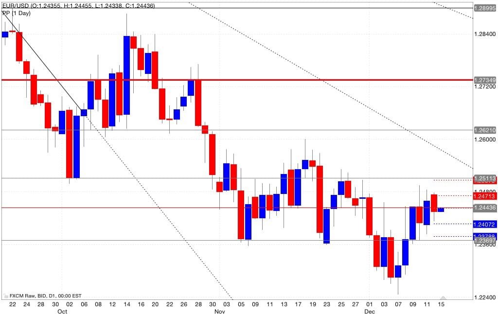 Eur/usd pivot point 16/12/2014