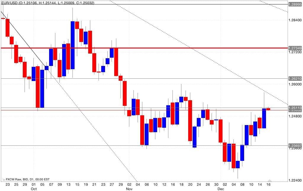 Eur/usd analisi tecnica segnali di trading 17/12/2014