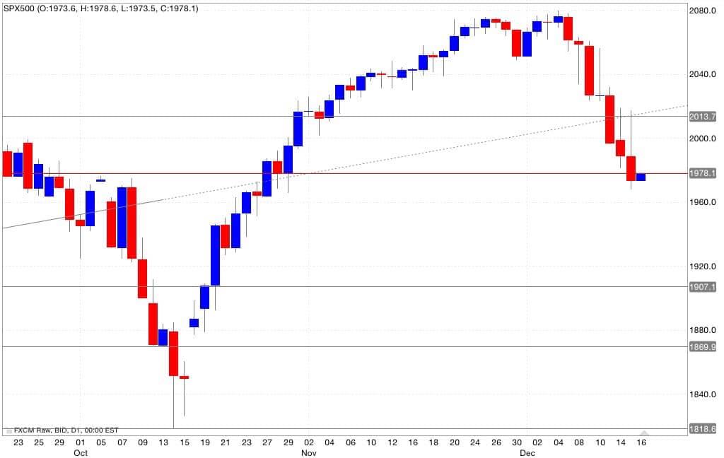 S&p500 analisi tecnica segnali di trading 17/12/2014