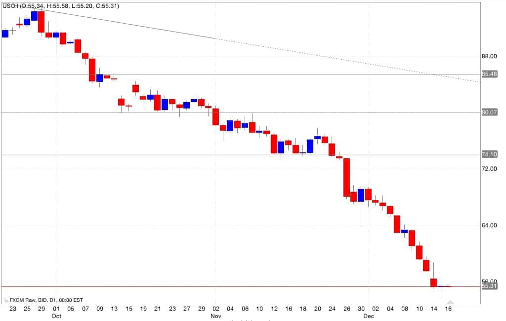 Petrolio analisi tecnica segnali di trading 17/12/2014