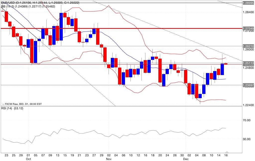 Eur/usd analisi tecnica segnali di trading indicatori 17/12/2014