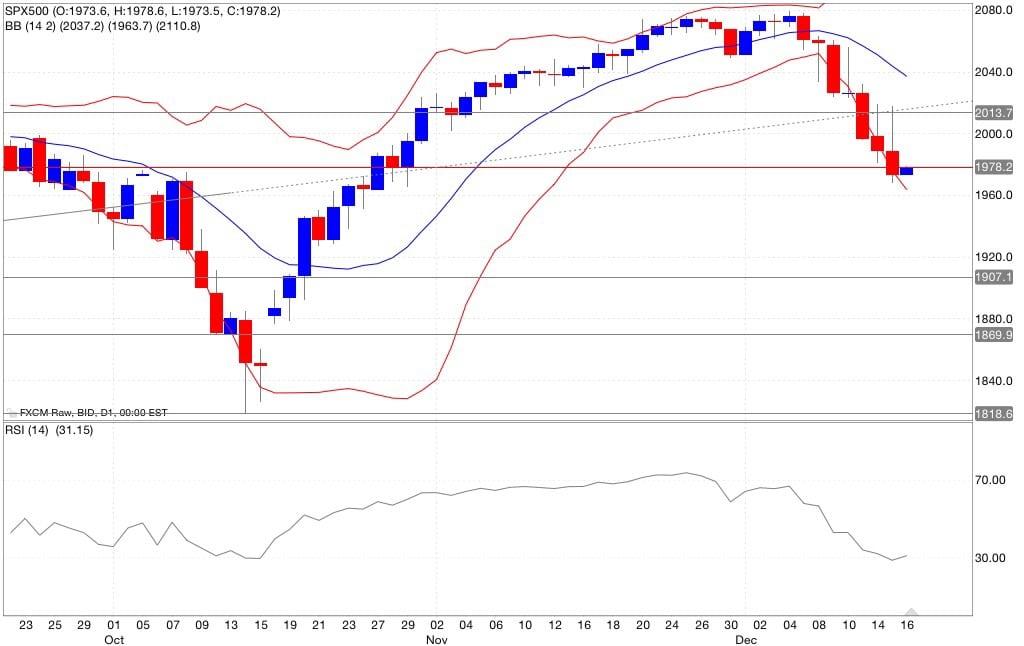 S&p500 analisi tecnica segnali di trading indicatori 17/12/2014