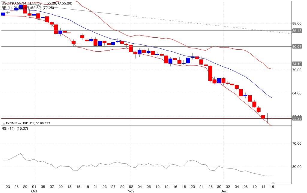 Petrolio analisi tecnica segnali di trading indicatori 17/12/2014