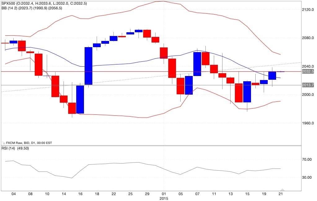 S&p500 analisi tecnica e segnali di trading indicatori 22/01/2015