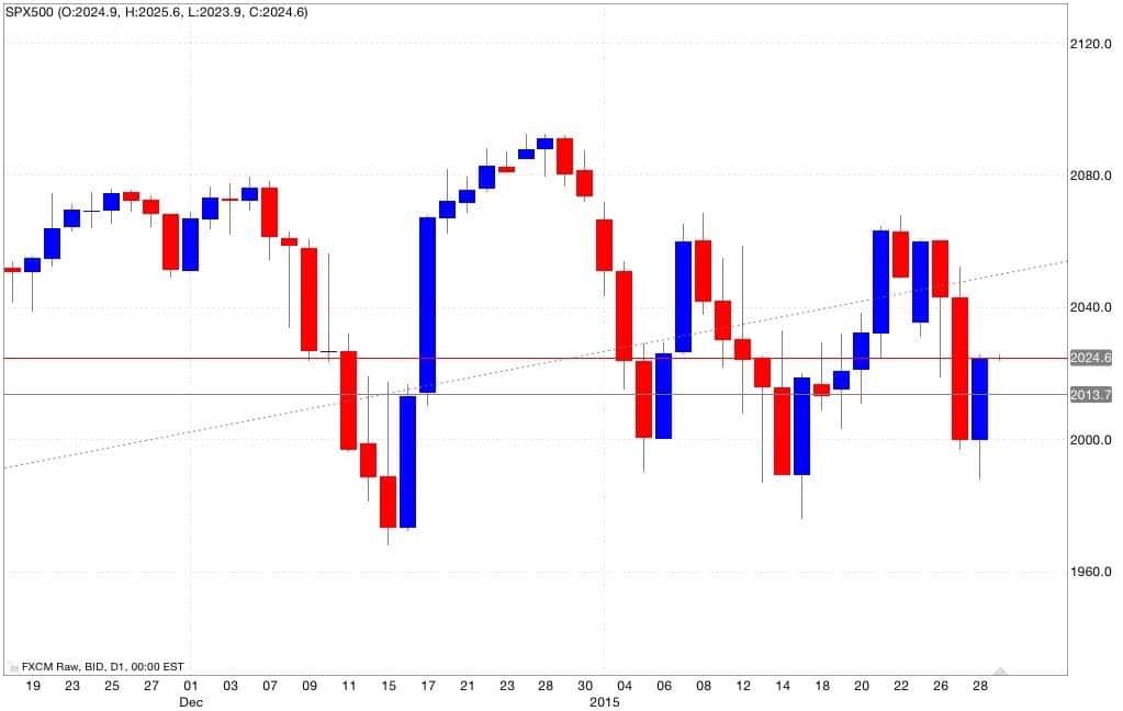 s&p500 analisi tecnica e segnali di trading 30/01/2015