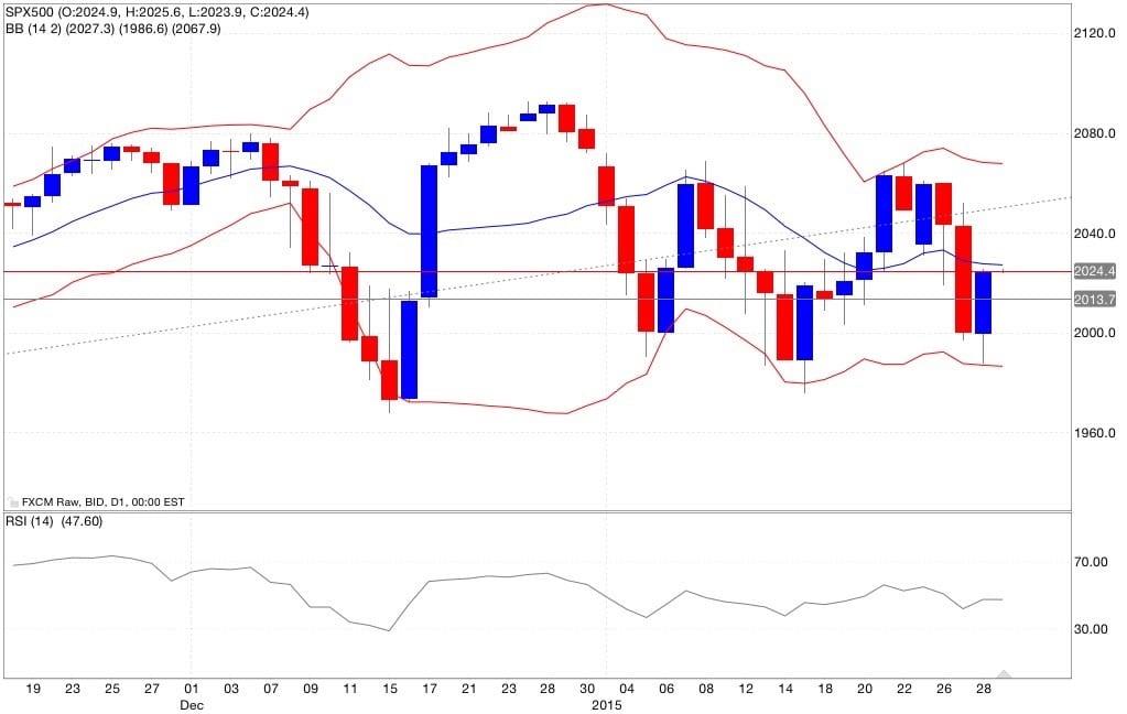 s&p500 analisi tecnica e segnali di trading indicatori 30/01/2015