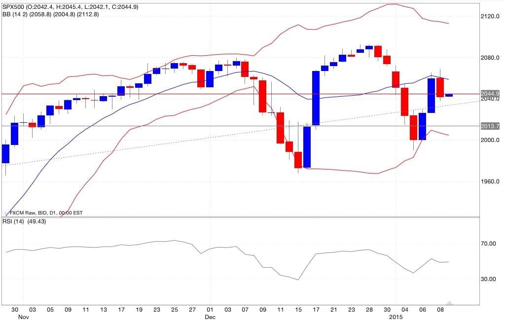 S&p500 analisi tecnica e segnali di trading indicatori 12/01/2015