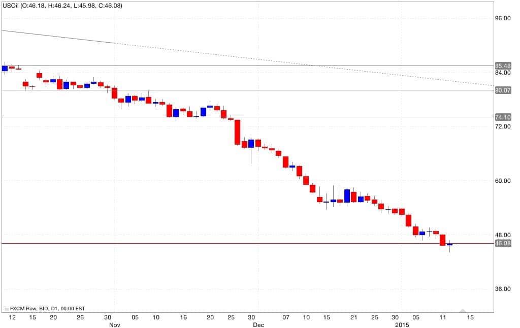 petrolio analisi tecnica e segnali di trading 14/01/2015