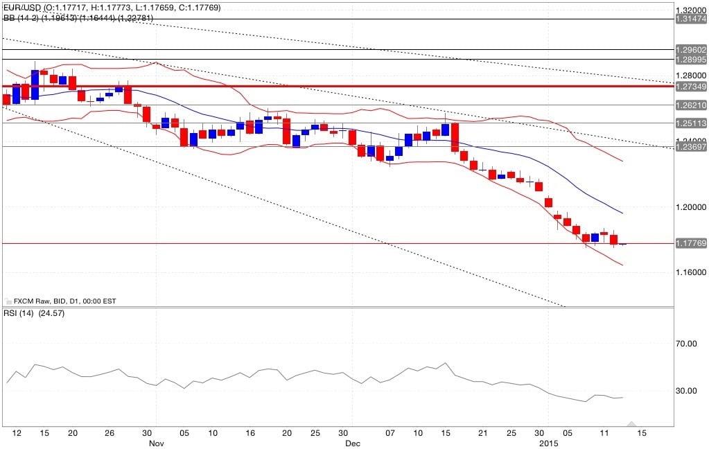 eur/usd analisi tecnica e segnali di trading indicatori 14/01/2015